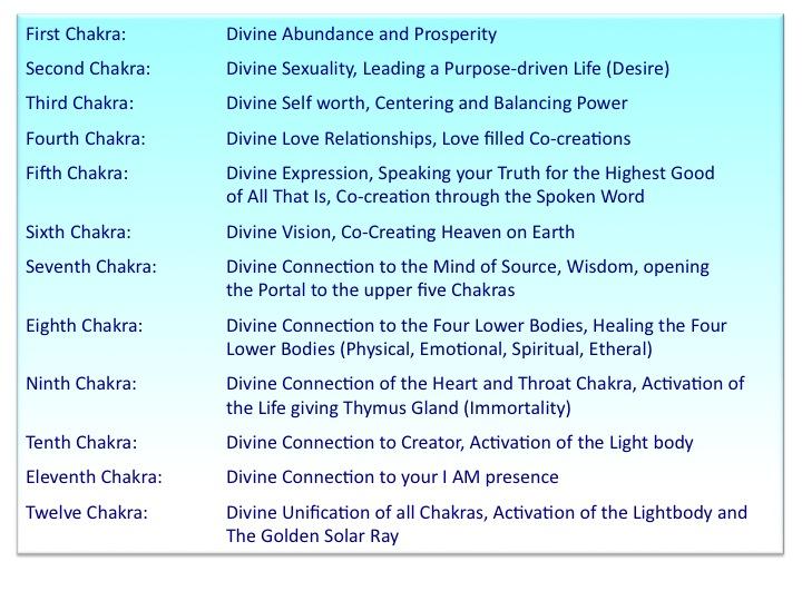 12 Chakra Qualities